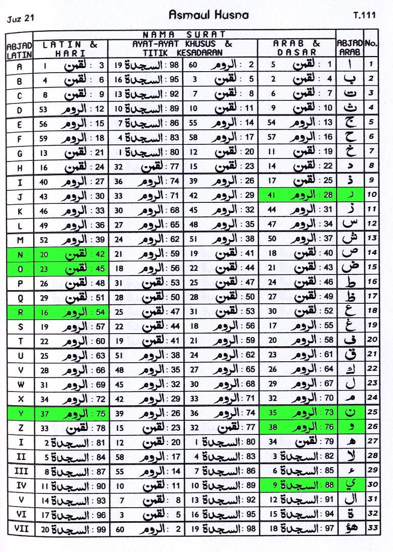 Asmaul Husna 21