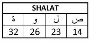 LAFADZ SHALAT