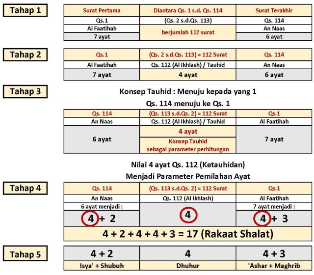 Lampiran (114-1) rakaat shalat